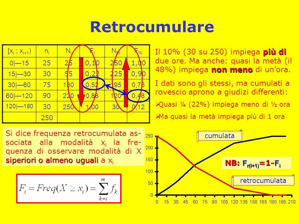 Retrocumulare [xi ; xi+1) ni. Ni. Fi. NRi. FRi. 0|—15. 25. 0,10. 250. 1,00. 15|—30. 30.